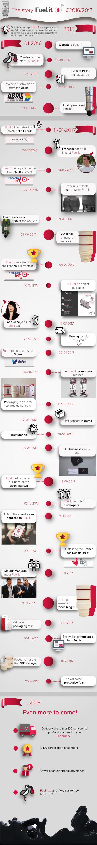 Fuel-it-history-2016-2017