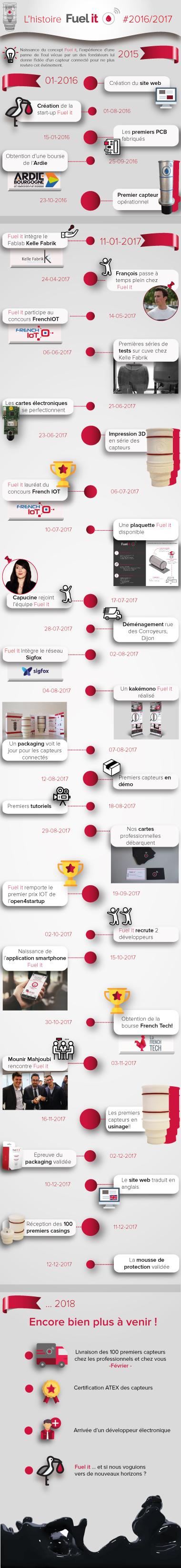 histoire-fuel-it-2016-2017-capteurs-connectés-cuve-à-fioul