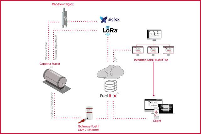 schéma-explication-fonctionnement-capteur-fuel-it-général Sigfox lora